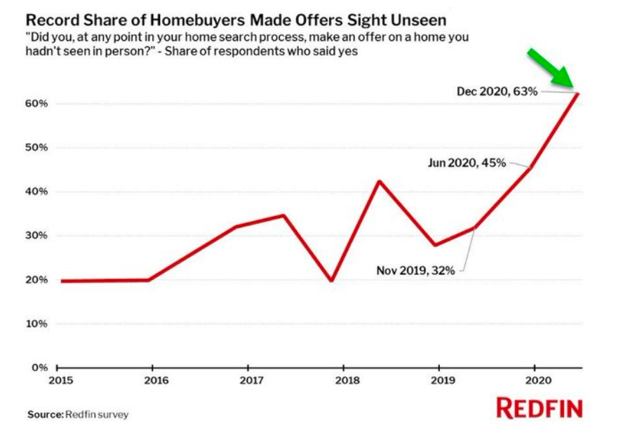 record share of homebuyers making offers sight unseen year 2021 illustration