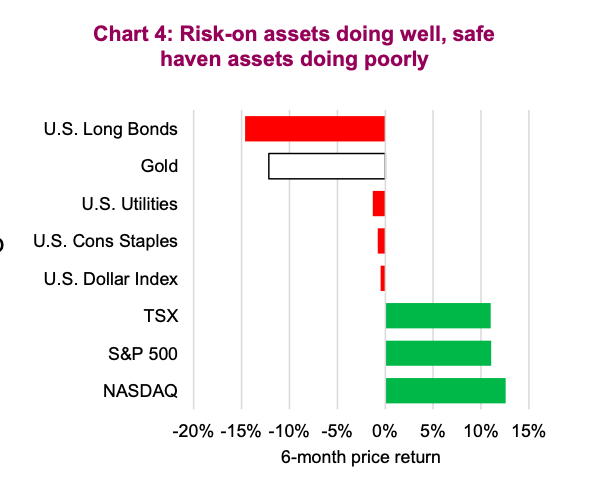risk on assets performance year 2021 ytd chart
