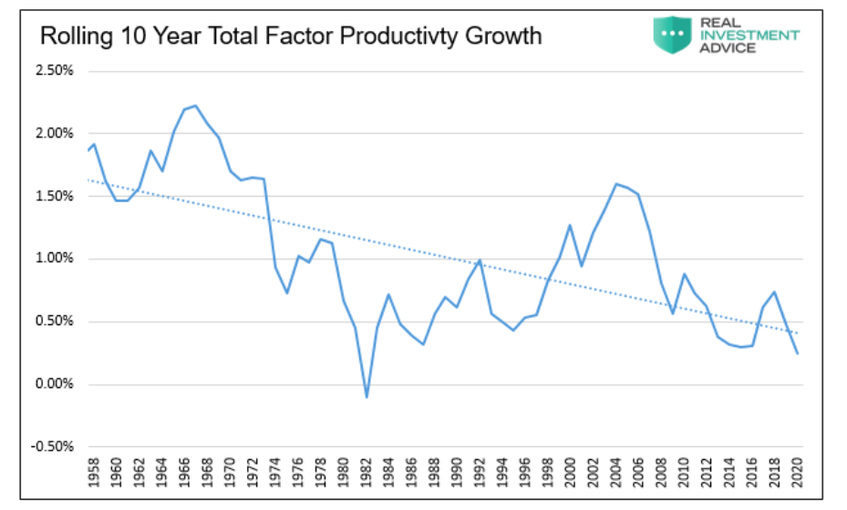rolling 10 year productivity growth united states history chart