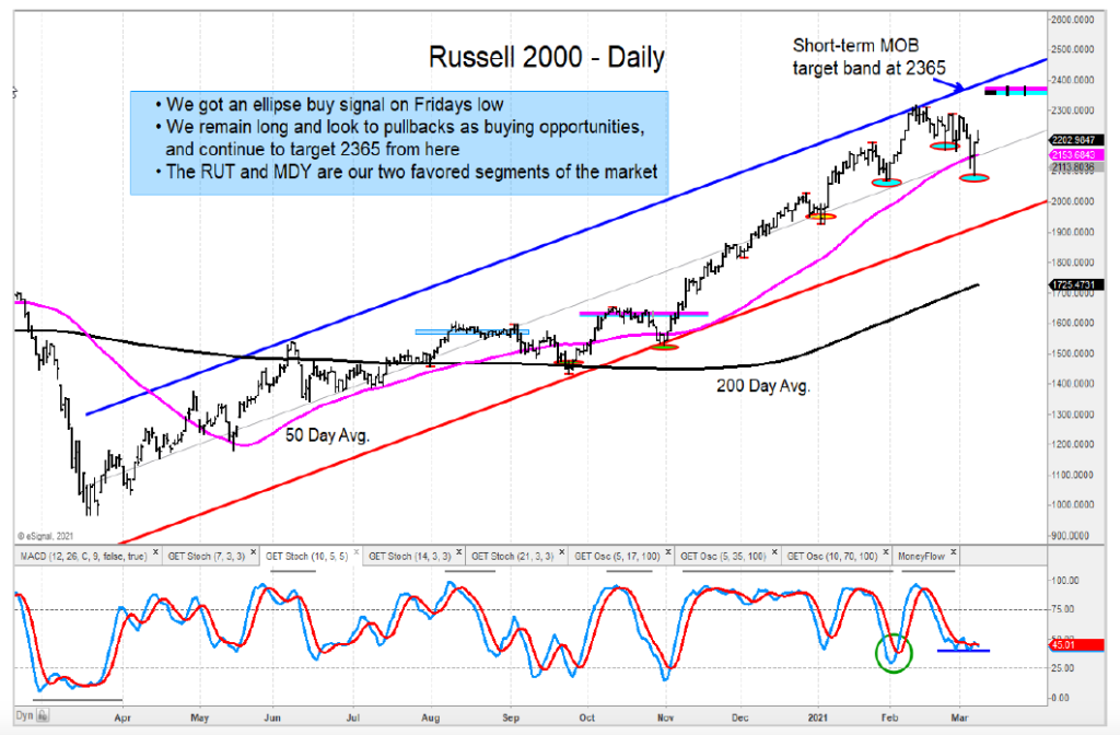 russell 2000 index bullish trend higher price targets chart year 2021