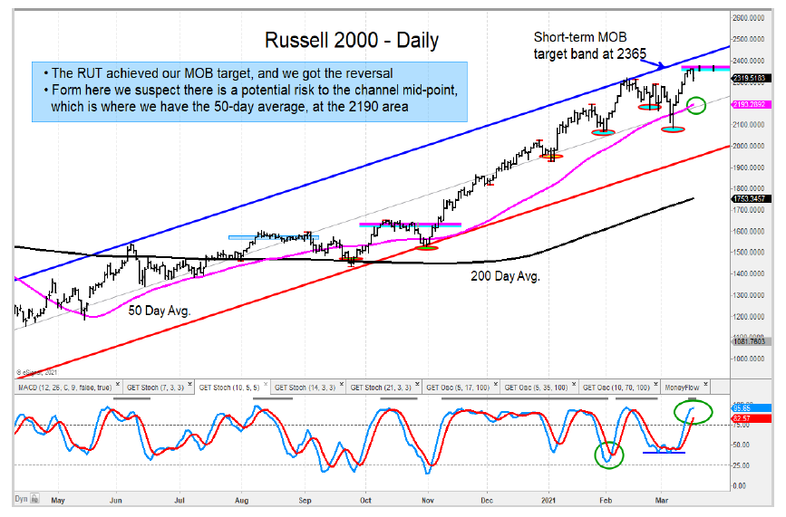 russell 2000 index price resistance target trading top chart march