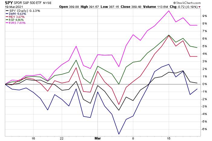rvrs etf performance chart versus major stock market indexes year 2021