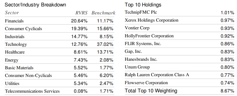 rvrs etf weighting by sector research image