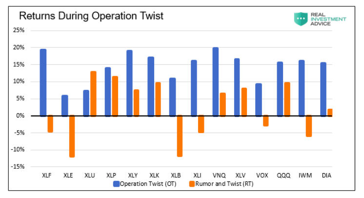 sector equity etfs price performance during operation twist chart