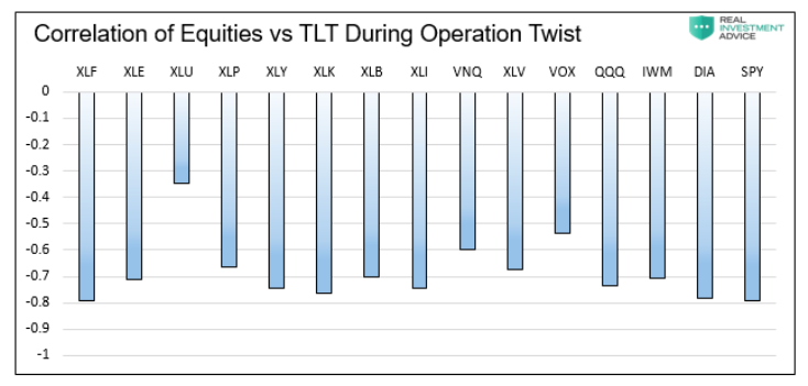 sector etfs correlation versus tlt bond etf performance during operation twist chart