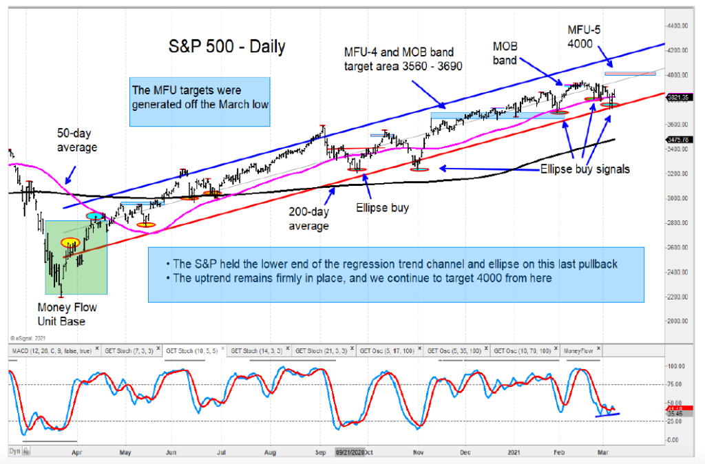 s&p 500 index bullish trend higher price targets chart year 2021