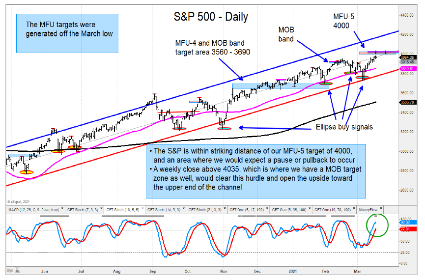 s&p 500 index higher price targets year 2021 chart