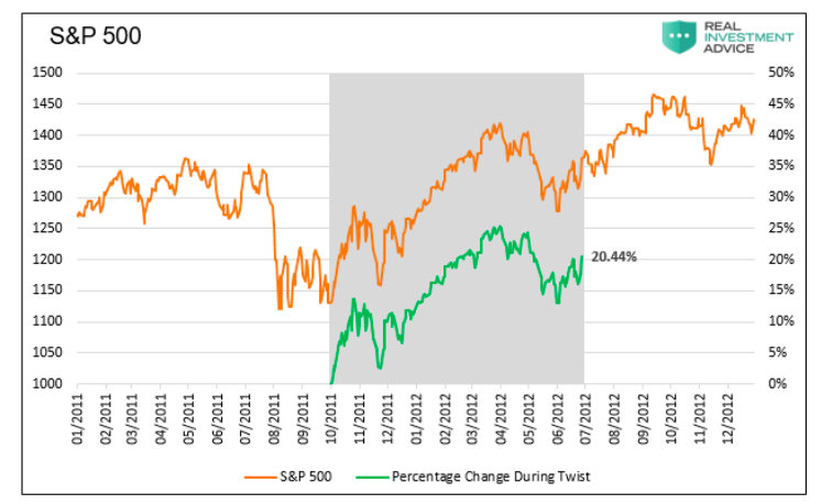 s&p 500 index price performance during operation twist chart