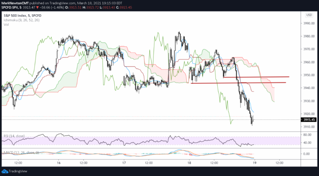s&p 500 index trading price performance weakness analysis march 19