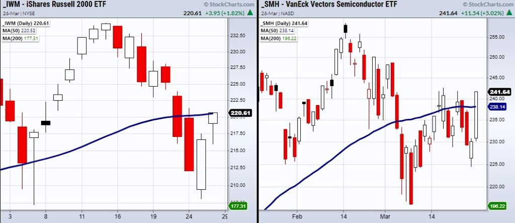 stock market etfs price performance indicators chart week end march 26