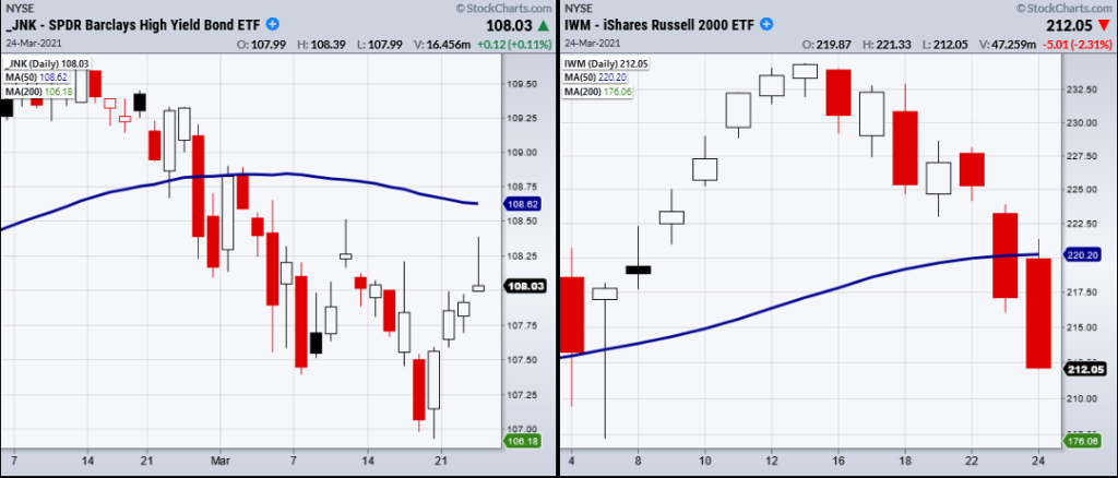 stock market risk off investing bearish chart