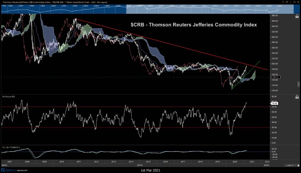 thomson reuters commodities index crb breakout price resistance test chart image march 2