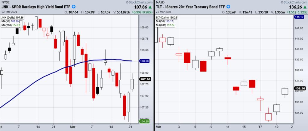 tlt jnk bond etfs trading correlation analysis chart image investing march 22