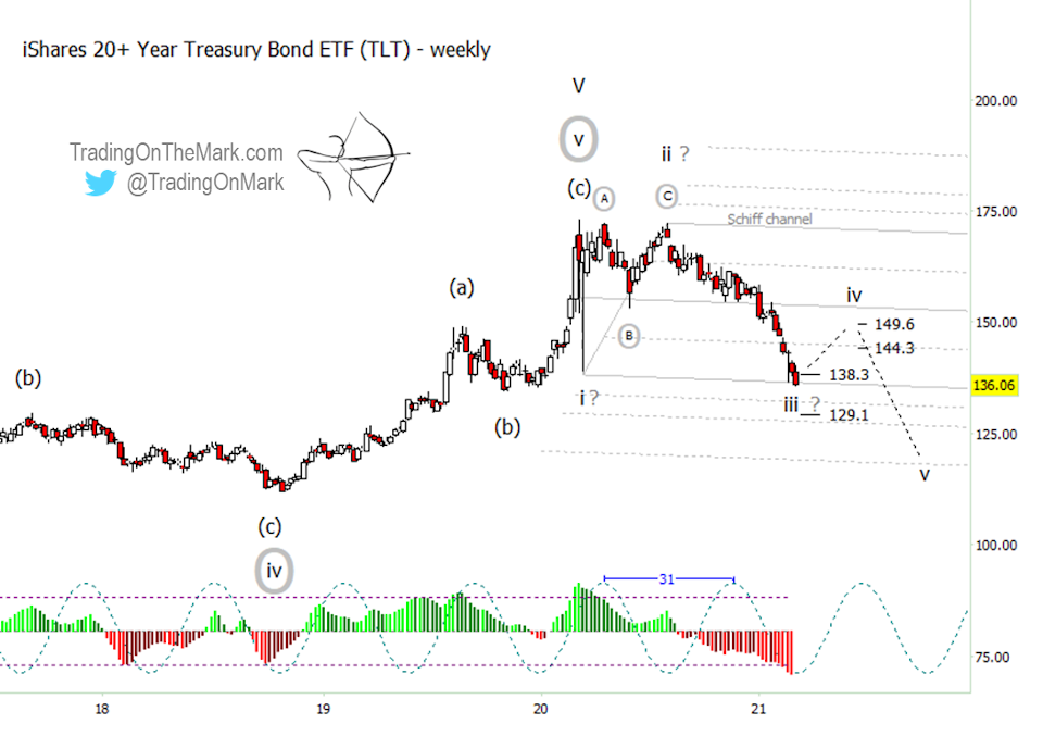 tlt treasury bond etf bottom low elliott wave chart analysis year 2021