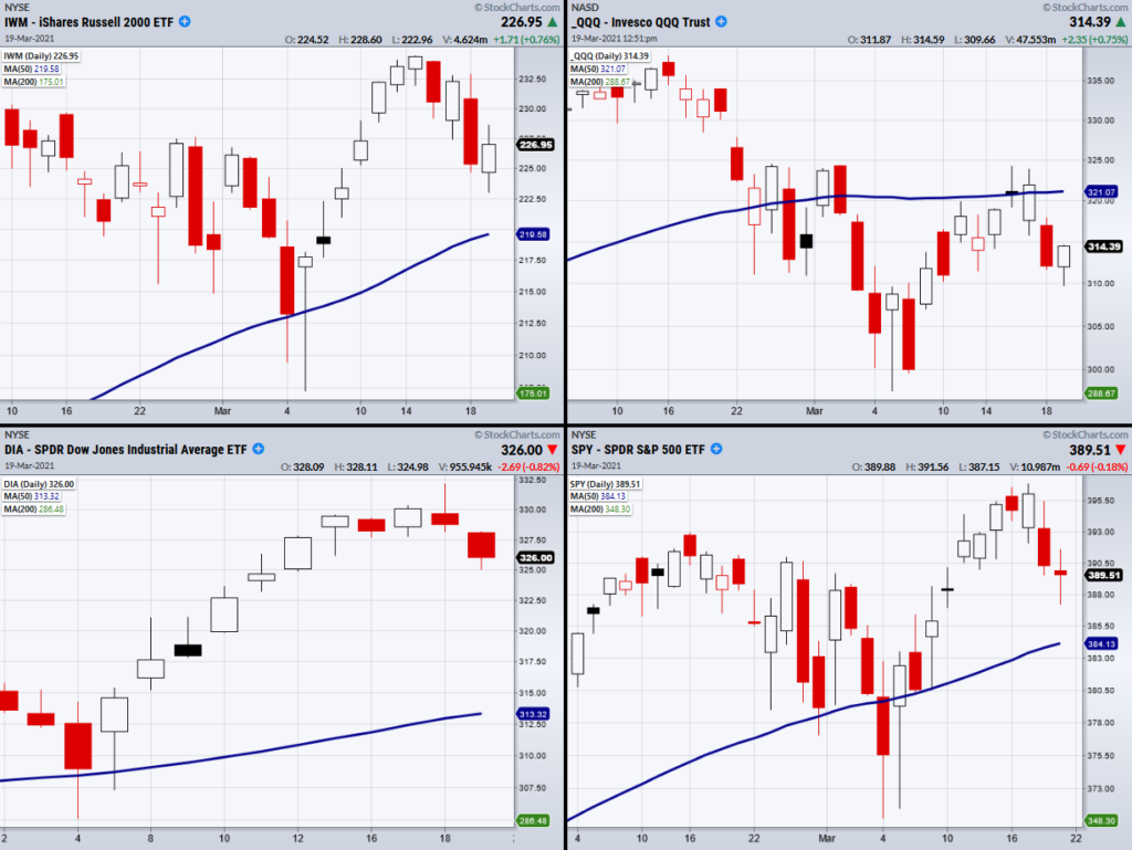 us stock market indices price performance chart image week ending march 19