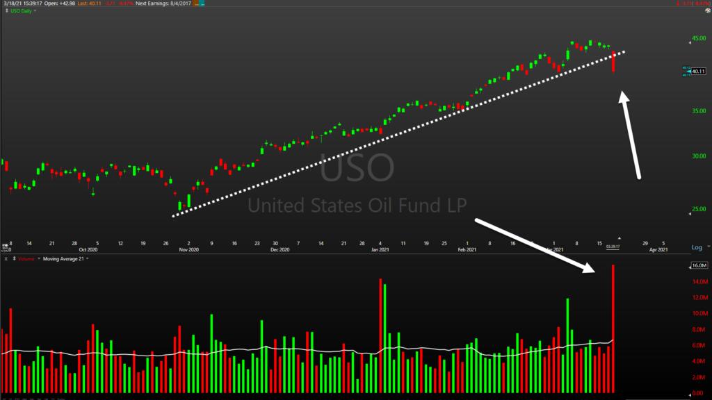 uso oil fund etf price trend breaks down decline lower chart march 19