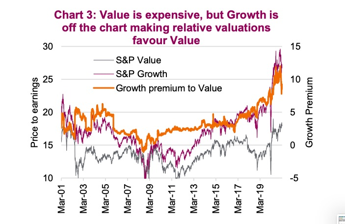 value stocks valuations expensive first quarter year 2021 chart