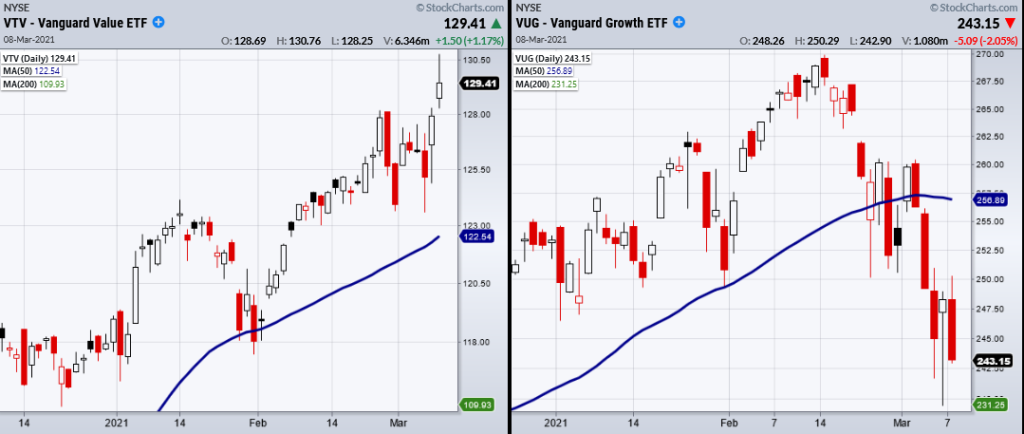 vanguard growth versus vanguard value etfs performance vtv vug chart march 8