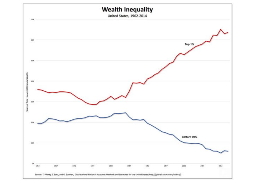 wealth inequality united states chart history