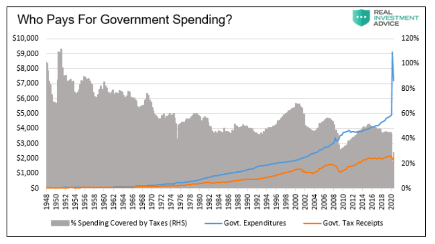 who pays for government spending chart illustration