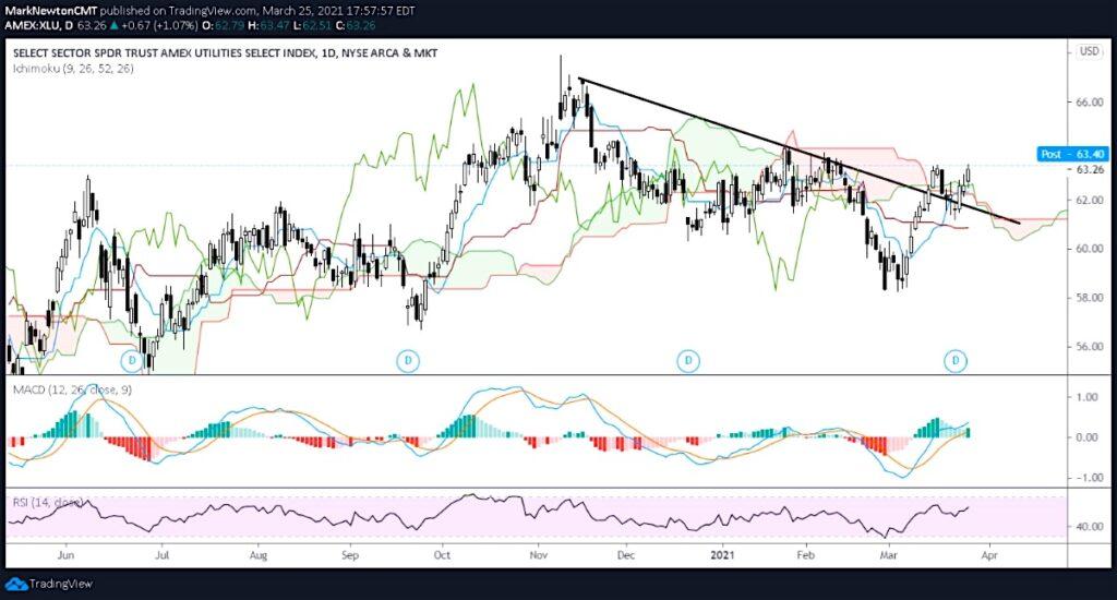 xlu utilities sector etf breakout buy signal chart week ending march 26