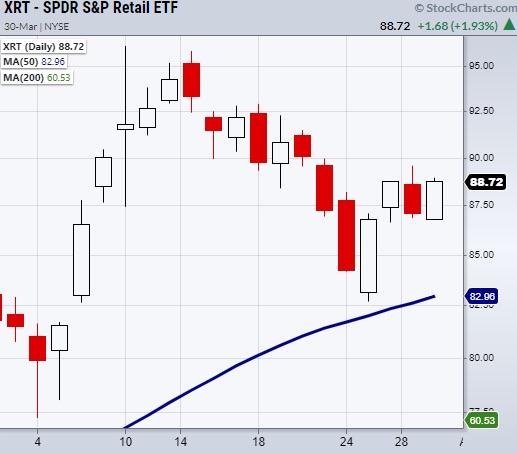 xrt retail sector etf bullish reversal analysis chart march 30