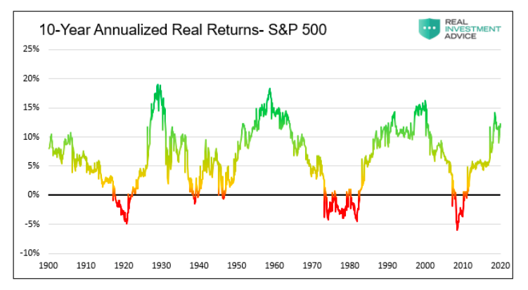 10 year annualized real returns s&p 500 index chart year 2021