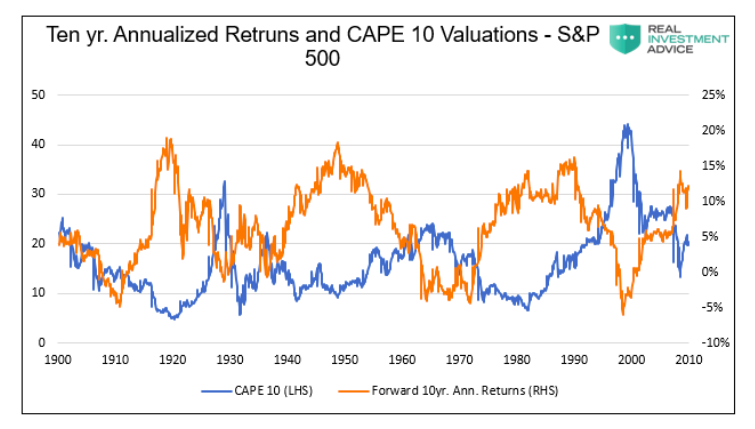 10 year annualized returns comparison cape 10 returns history chart year 2021