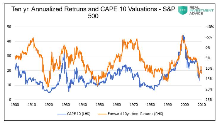 10 year annualized returns s&p 500 versus cape 10 valuations inverted chart _ history united states
