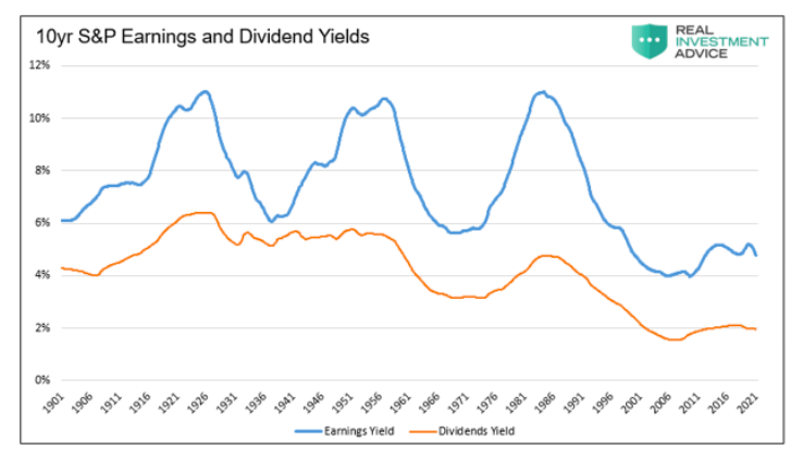 10-year s&p 500 index earnings and dividend yields history chart