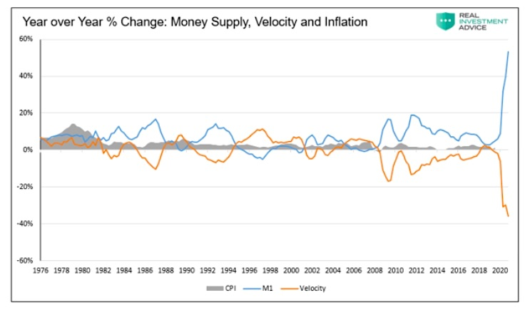 2020 rising money supply inflation falling velocity chart _ change year over year