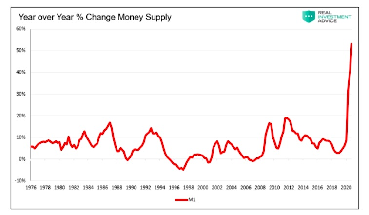 2020 surge money supply change year over year chart image