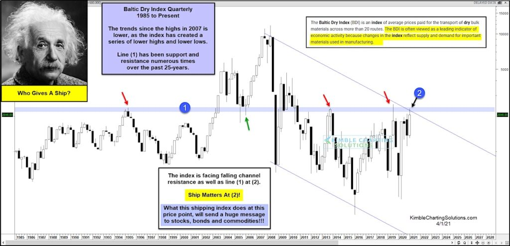 baltic dry shipping price index important breakout analysis chart april 1