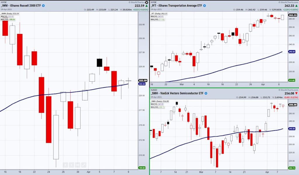 best stock tickers etfs to follow signals stock market chart iwm iyt smh