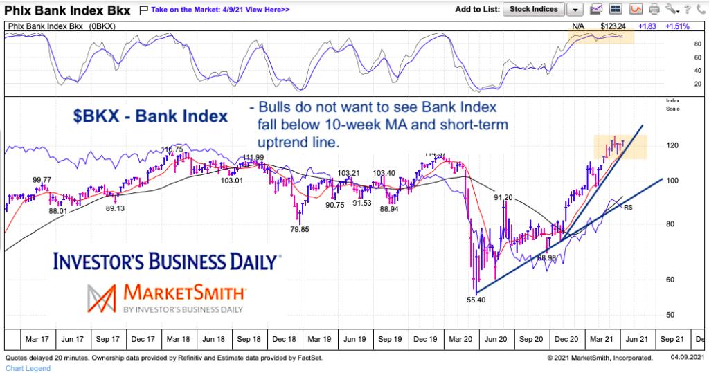 bkx bank index weekly price chart april peak top investing analysis