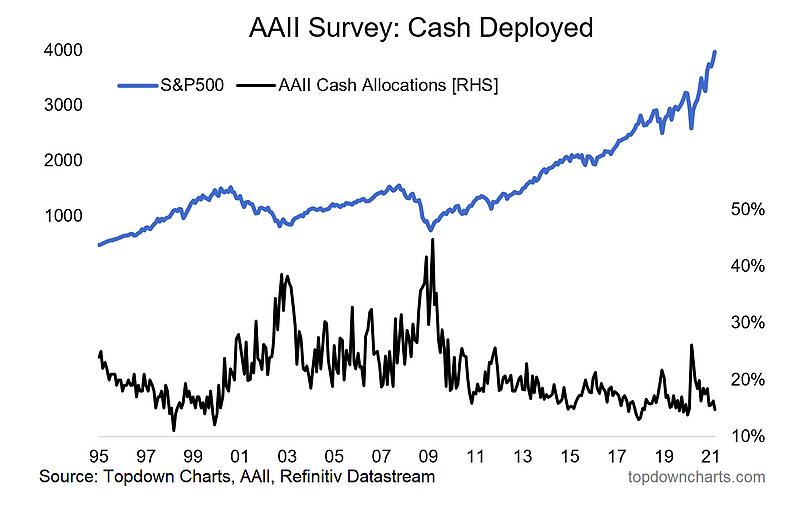 cash deployed to equities versus savings chart image