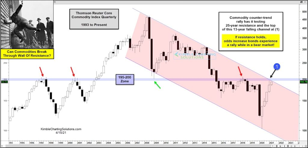 commodities index breakout price trend resistance analysis chart april 15