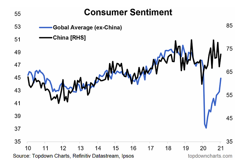 consumer sentiment rising recovery year 2021 _ global economy image