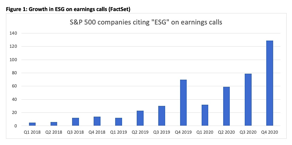 corporate earnings calls mention esg environmental social governance chart
