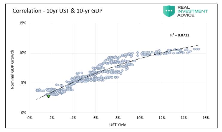 correlation 10 year us treasury bond and 10 year gdp growth chart news image april 29