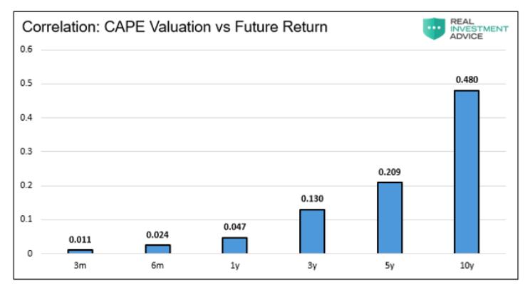 correlation cape valuation s&p 500 future returns _ historical chart