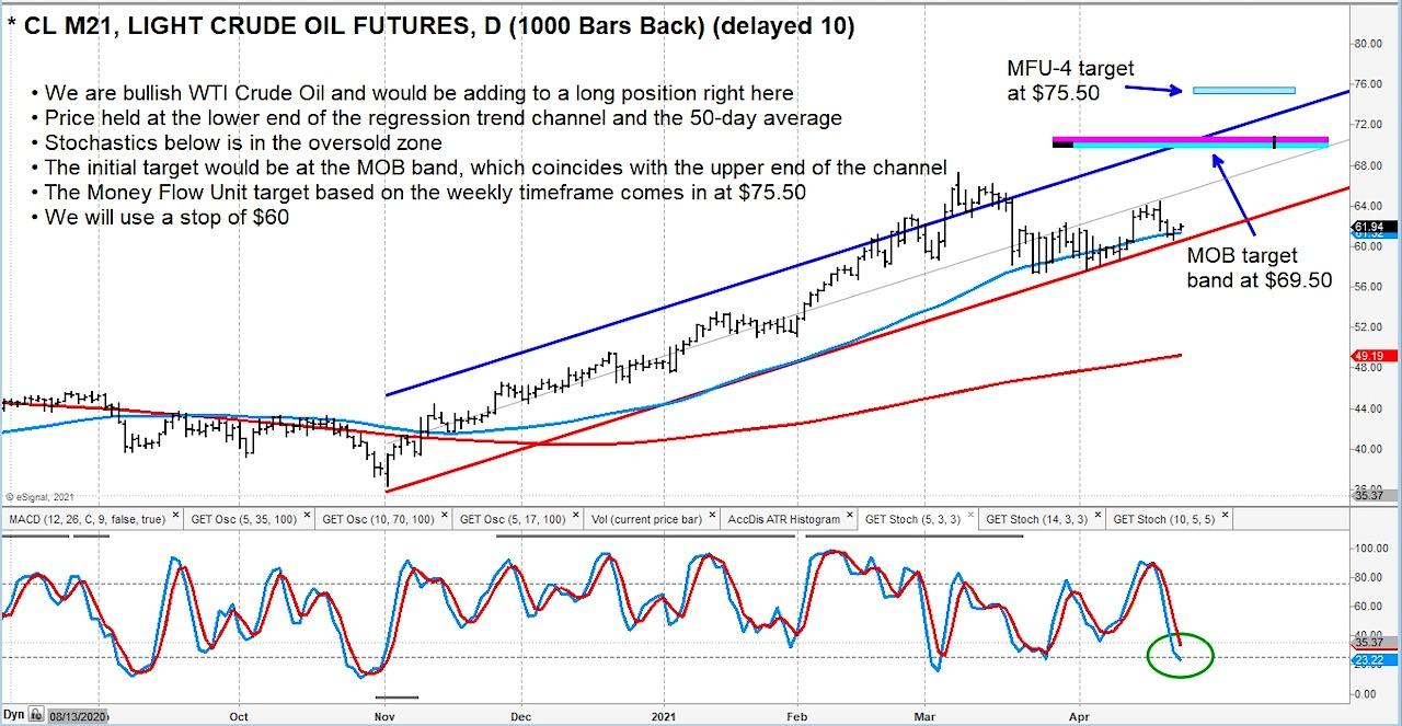 Crude Oil Futures Bullish Reversal Higher Targeting $70