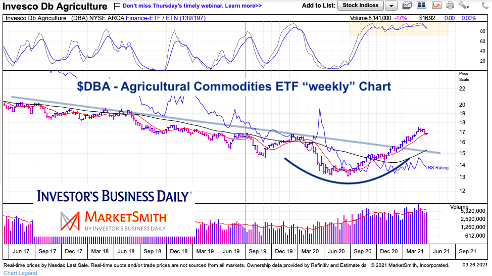 dba etf agriculture commodities price trend reversal higher chart year 2021