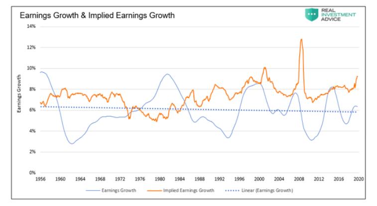 earnings growth versus implied earnings growth _ stock market history