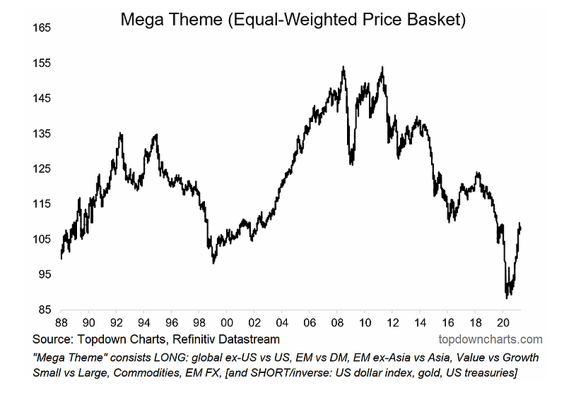 equal weighted global basket index investing themes year 2021 image