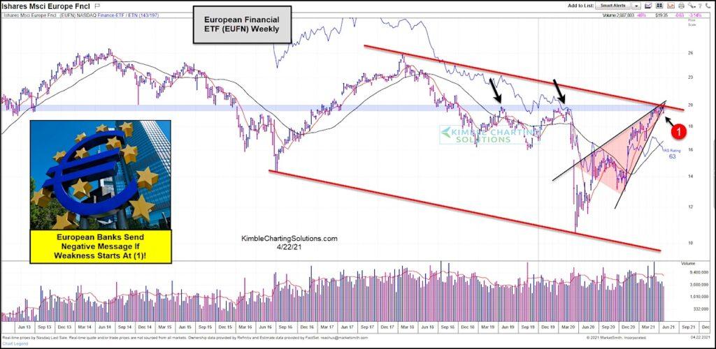 european bank stocks etf eufn bearish rising wedge chart pattern april 22