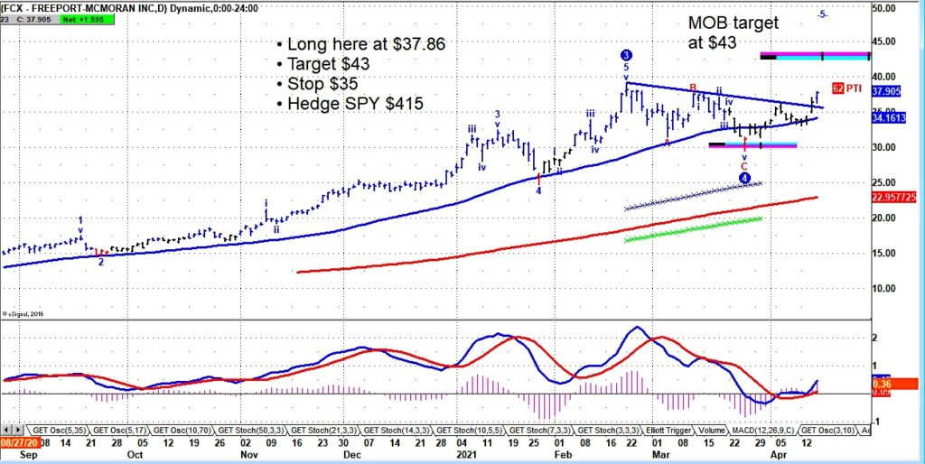 fcx freeport mcmoran stock breakout buy signal analysis chart april 16