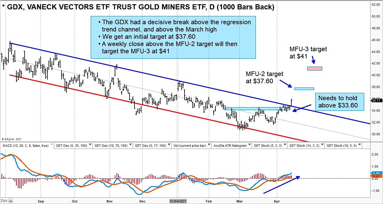 Precious Metals Trading Forecast: Breakouts for Gold, Silver, and Miners
