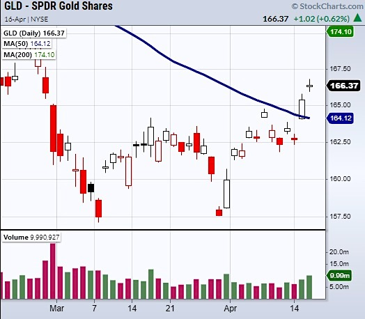 gld gold etf price breakout gap higher technical analysis chart april 16
