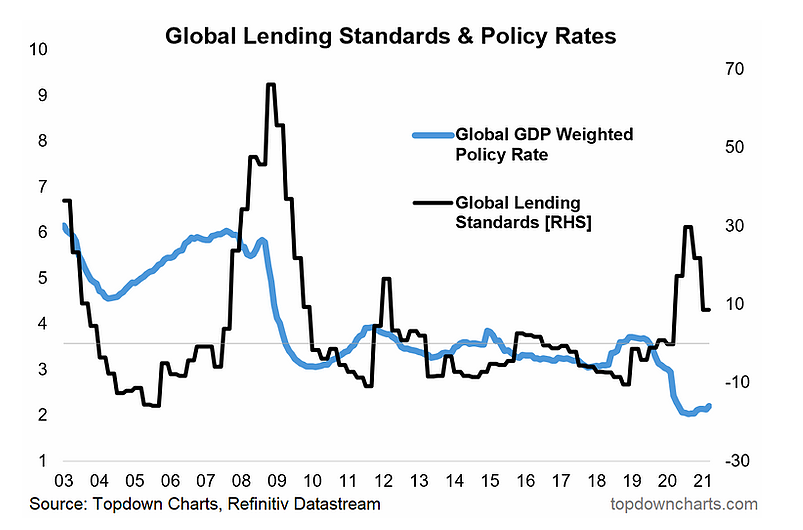 global lending standards and policy rates chart _ economy year 2021